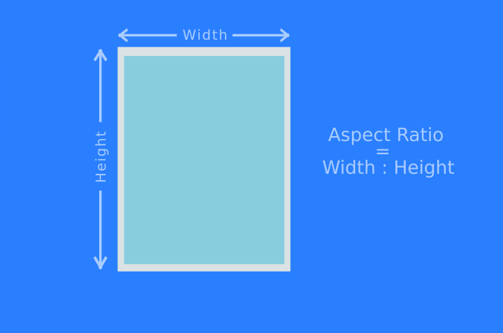 An image representation describing the Aspect Ratio of a photograph to be the ratio of width to height.