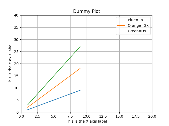 Matplotlib add legend to an existing plot