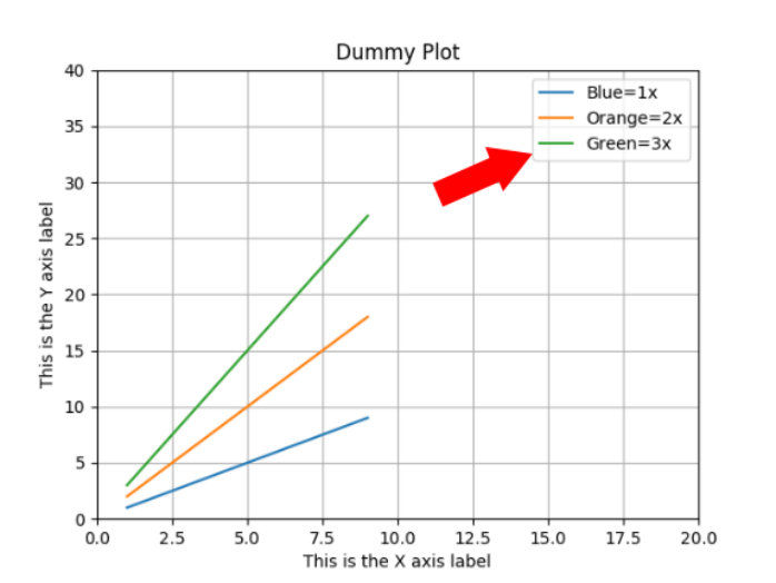 Matplotlib add legend to existing plot