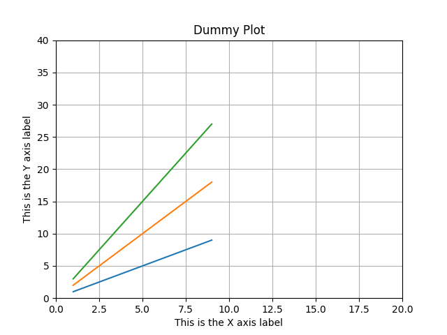 Final Matplotlib output plot with added title
