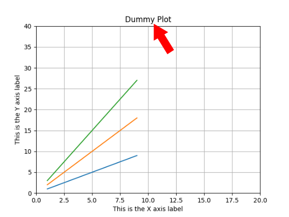 Add title to Matplotlib plot