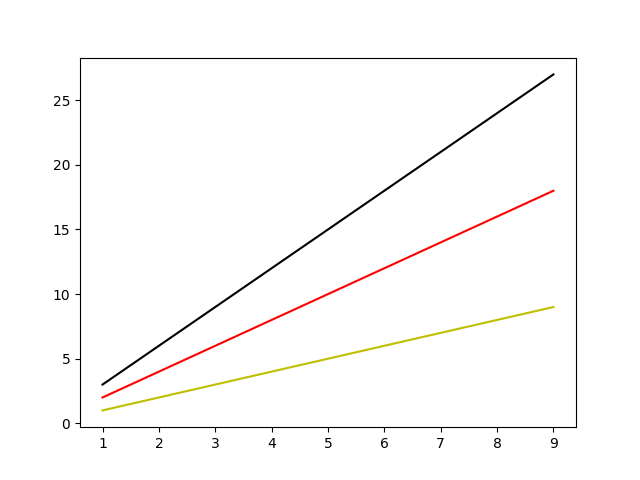 Matplotlib Plot with changed line colors