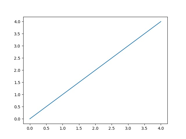 Matplotlib to draw line between points