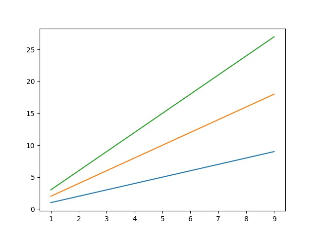 Matplotlib multiple lines same graph