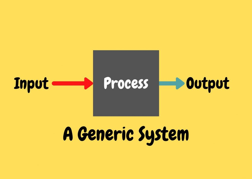 A generic system that takes in input, processes it and produces an output.