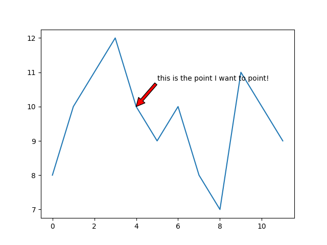 Matplotlib Plot With Annotate Text