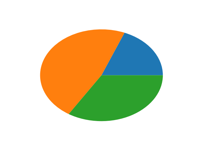 Basic Pie Chart Using Python