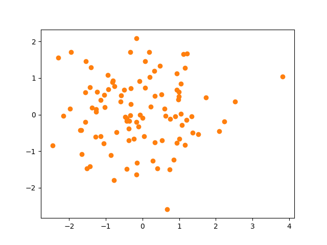 A basic Scatter Plot With 100 variables