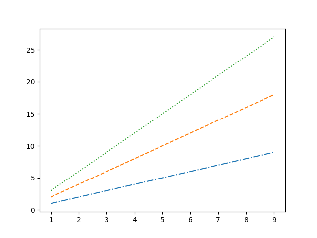 An example Matplotlib plot with 3 lines drawn from 3 sets of data