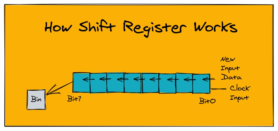 How Shift Register Works