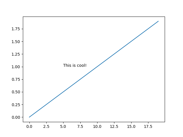 Matplotlib Add Text Inside A Plot