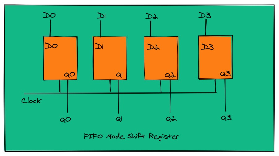 Shift Register In PIPO Mode Of Operation