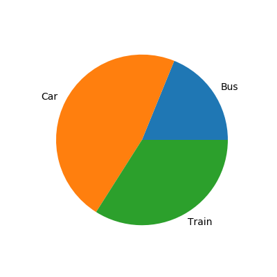 Pie Chart With Labels Plotted Using Python