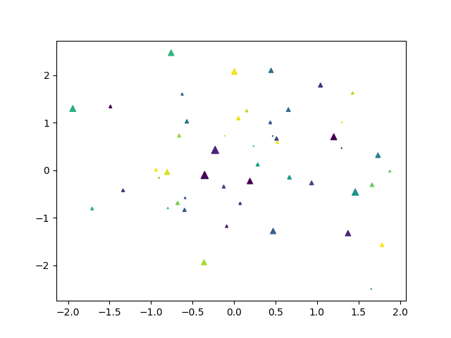 Scatter Plot with changed color, size & marker type